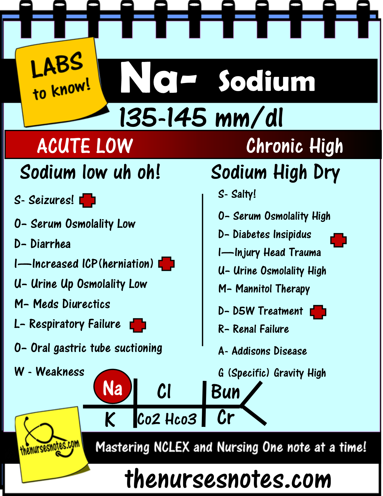 Lab Value Diagram | Hyponatremia Sodium Lab Value Blood Hyponatremia Mnemonic Nursing