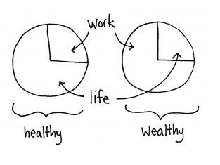 healthy versus wealthy