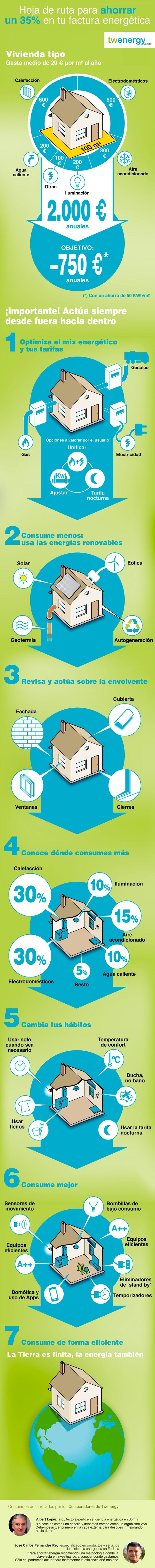 Como ahorrar hasta 750 euros en tu factura Infografía: Cómo ahorrar hasta 750 euros al año en tu factura energética