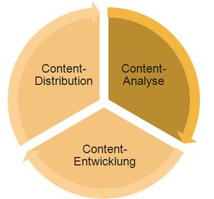 #Storytelling: Guter Content braucht eine Story als Basis - unser Beitrag zu unserer #Blogparade