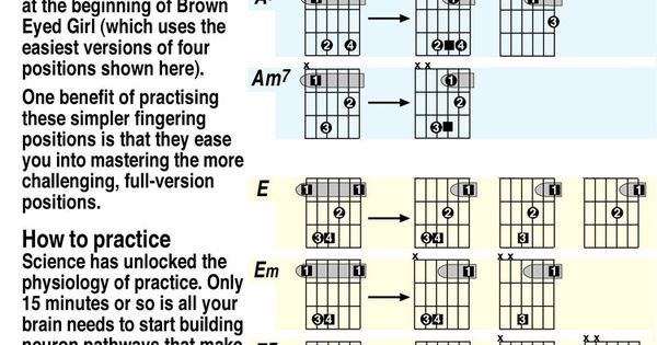 Easy Guitar Chords | home my chords system chord charts progressions ...