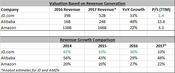 A Tale Of 3 E Commerce Titans Ecommerce Revenue Growth Competitor