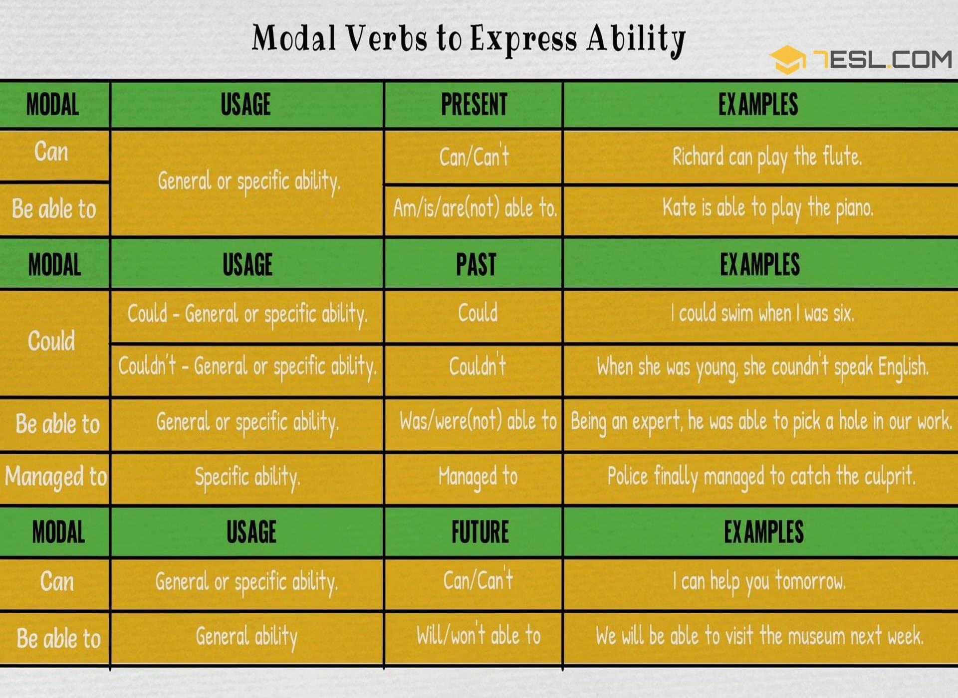Modal Verbs To Express Ability