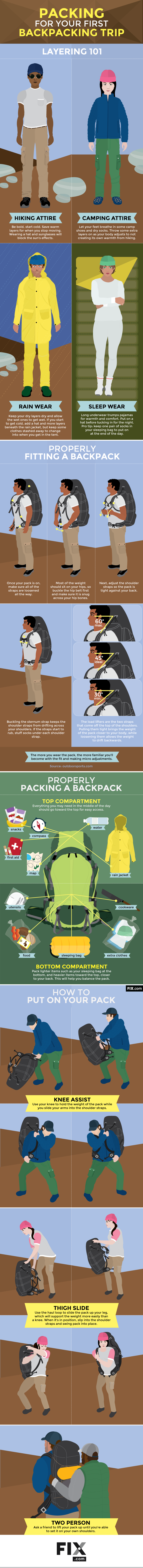 How to Pack for Your First Backpacking Trip