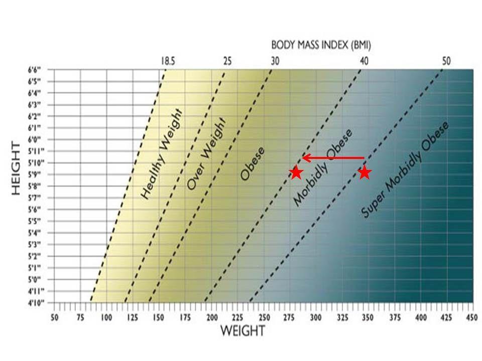 Image result for super morbid obesity bmi chart also diet pinterest rh