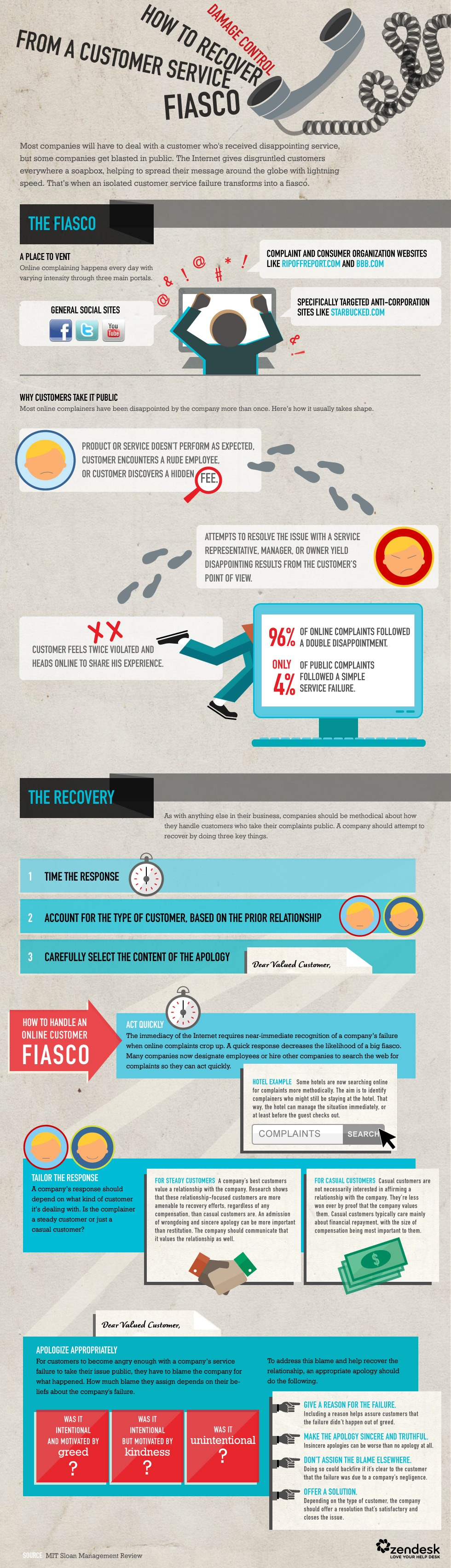Damage Control During a Customer Service Crisis [Infographic]