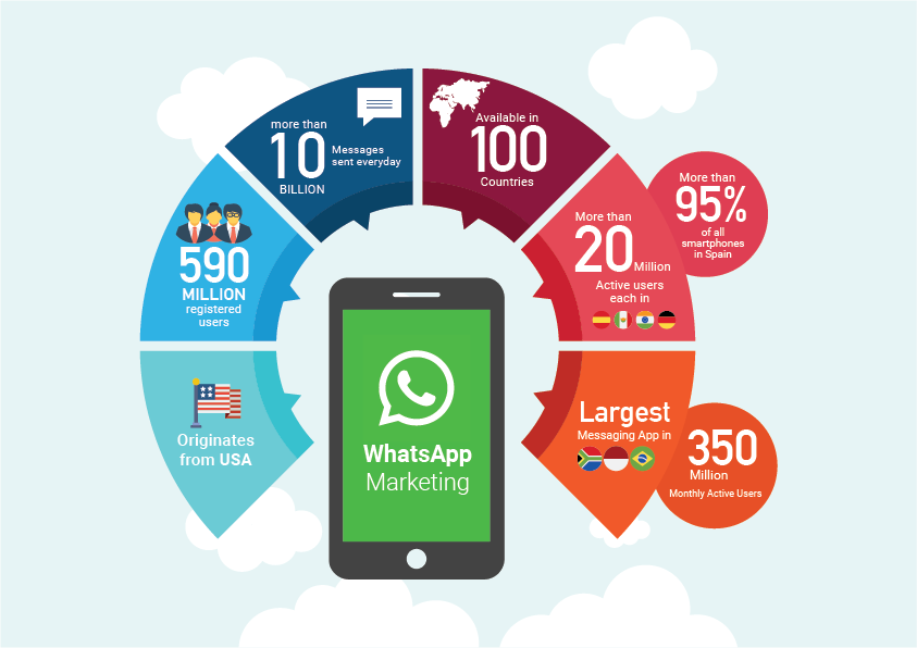 WhatsApp Marketing Service Provider Ludhiana Punjab India