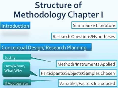 Writing A Methodology Chapter M4v Youtube Dissertation Motivation Thesi Phd Life