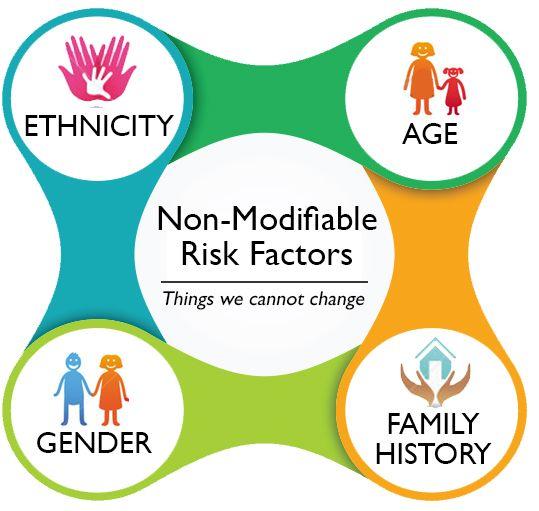 heart disease risk factors   The risk of developing heart ...
