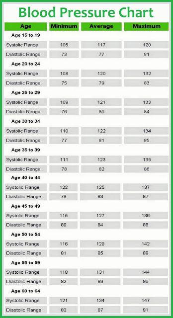 Low Diastolic Blood Pressure Chart Hobitfullring