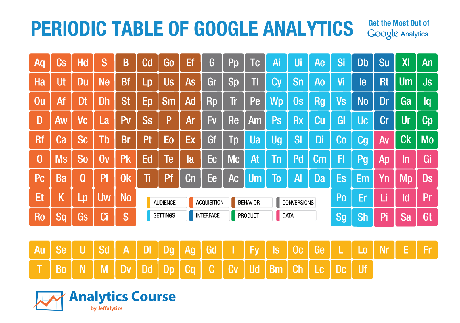 The definitive guide to google analytics from a to z if you are re introducing the periodic table of ga urtaz Images