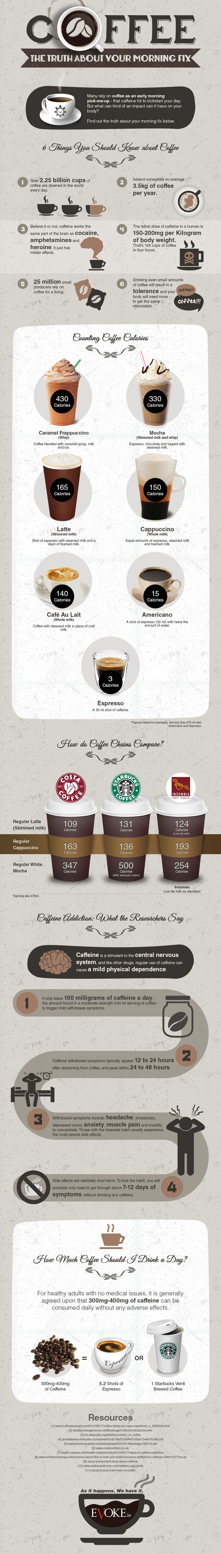 Is Your Morning Fix Of Coffee Unhealthy Coffee Infographic Coffee Facts Healthy Coffee