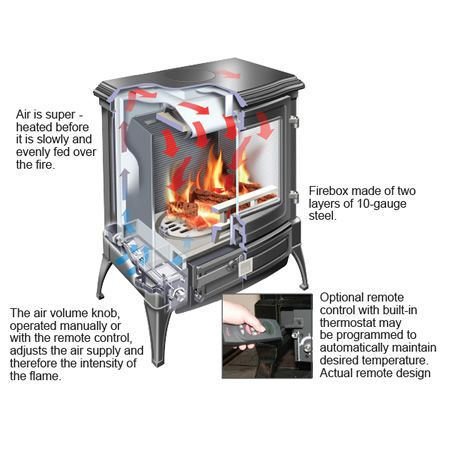 The only wood-burning stove available with a programmable digital thermostat,  giving you precise - The Only Wood-burning Stove Available With A Programmable Digital