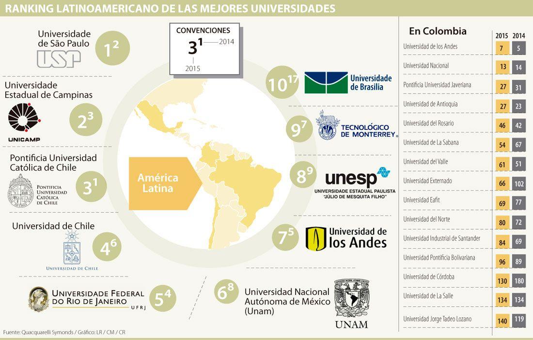 Universidad Externado y La Sabana son las que más subieron en ranking QS