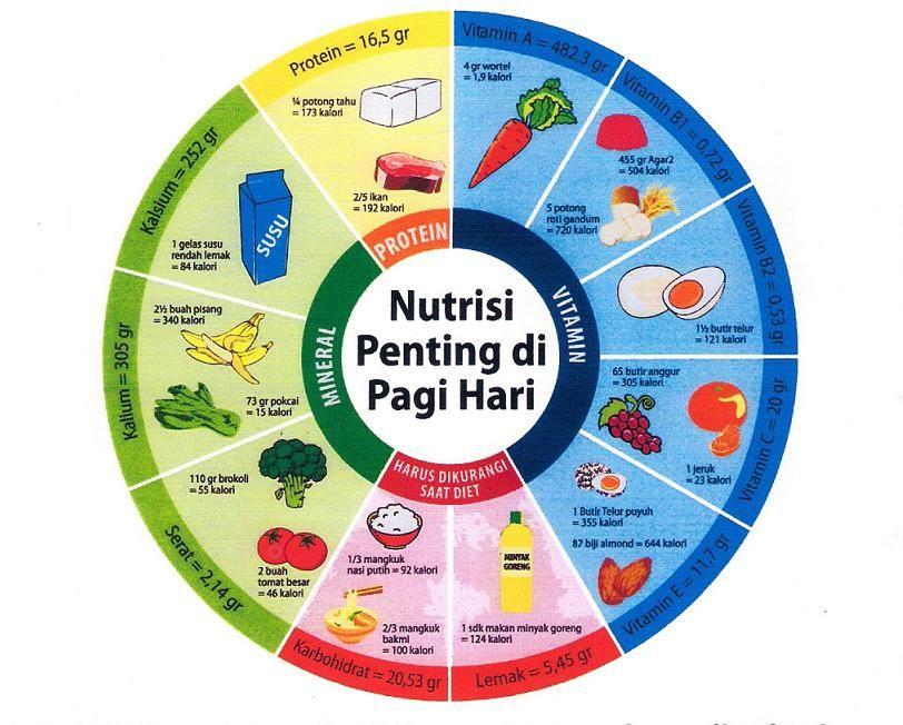 Pentingnya Sarapan Untuk Kesehatan. dengan tubuh yang sehat, aktivitas yang kita lakukan dapat dilakukan secara maksimal.
