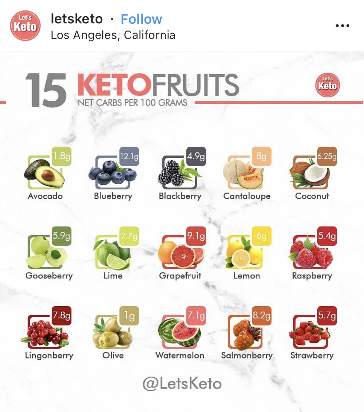 Pin by. on Keto (With images) Keto meal plan, Diet