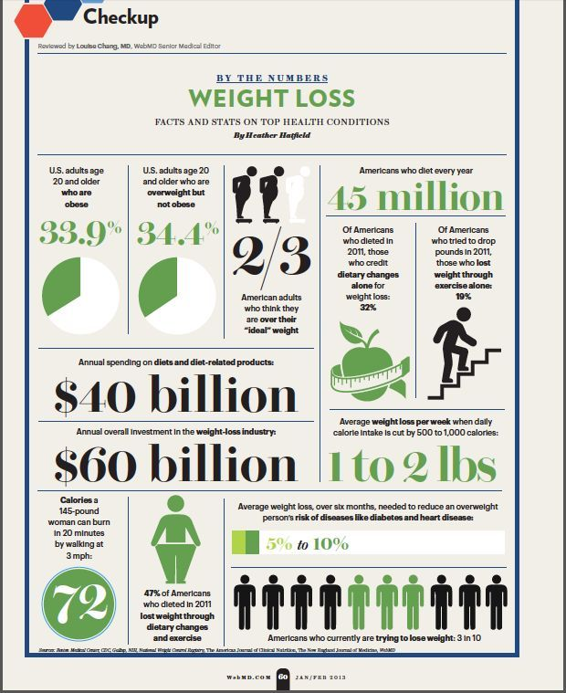 Bulimia can you lose weight