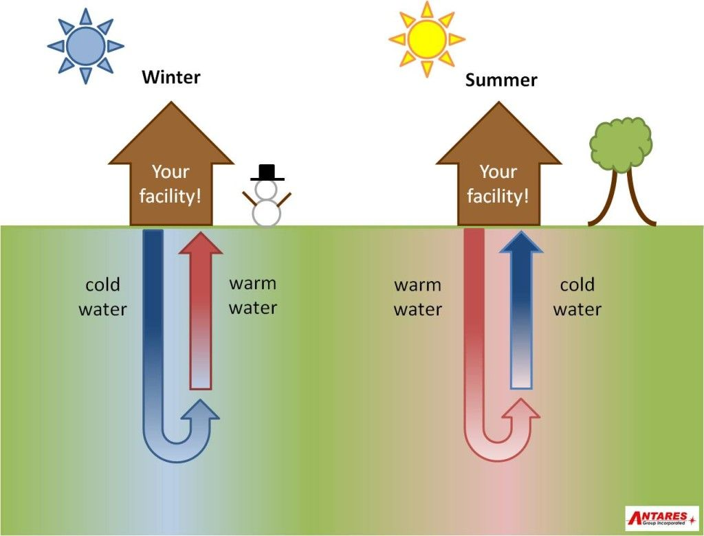 Ground Source Heat Pumps Pictures Google Search Geothermal