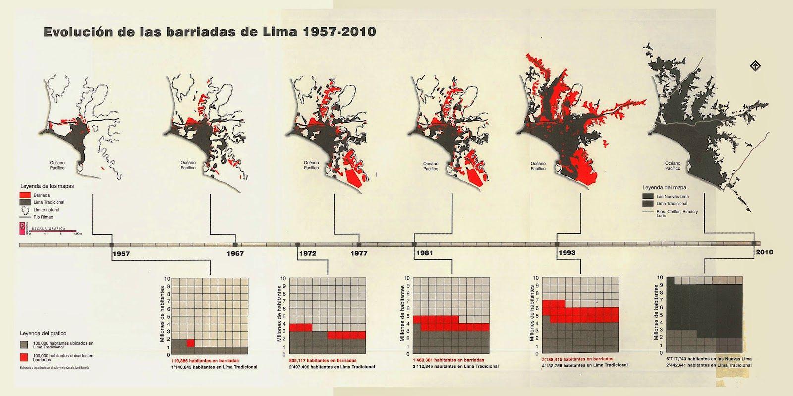 LAS BARRIADAS DE LIMA 1957 EBOOK
