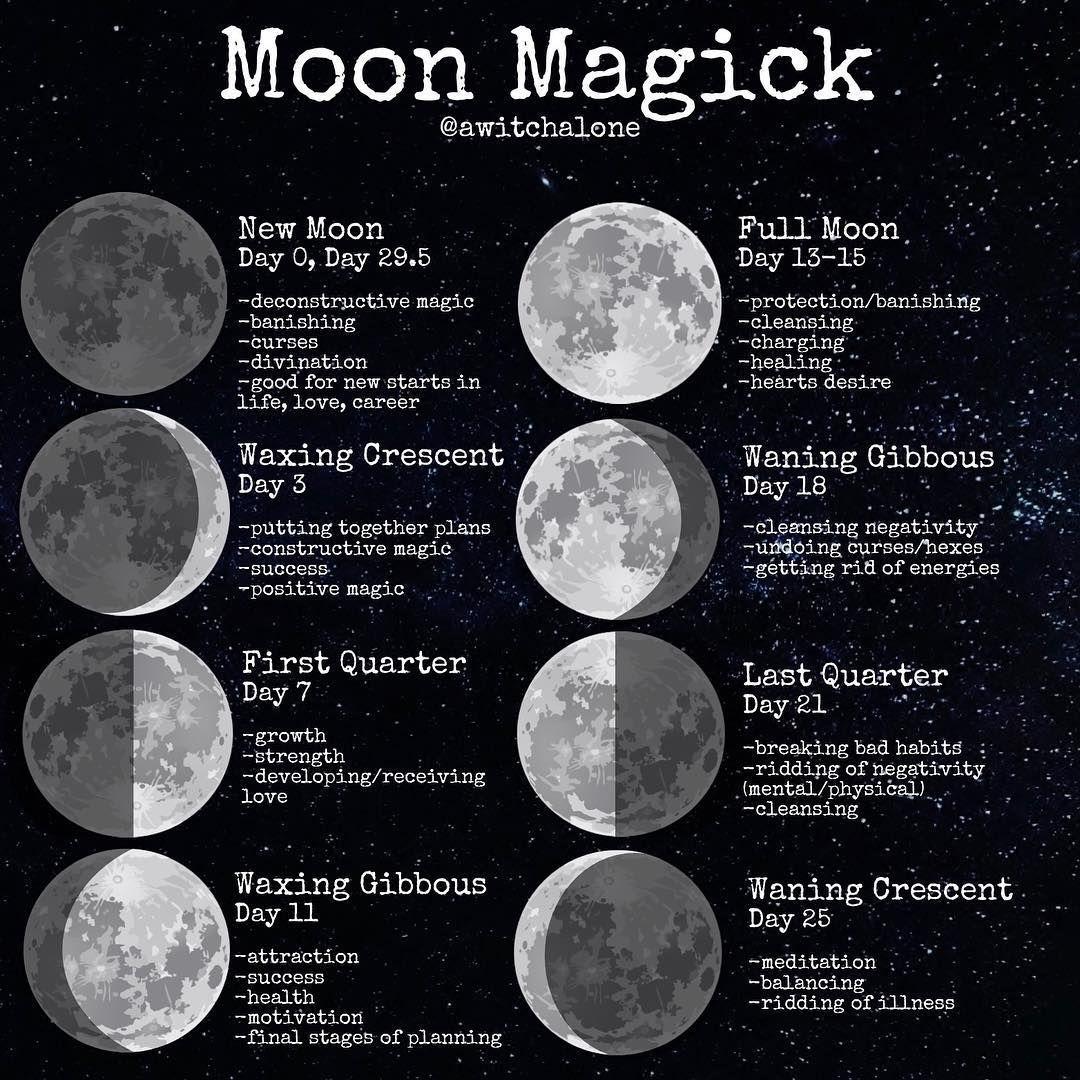 Printable New Moon Full Moon Rituals Moon Manifesting Law Of