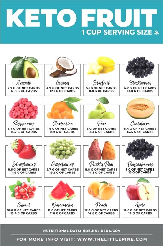 #fruits and vegetables high in fiber,  #fruits name in hindi,  fruits of the spirit coloring page,  fruits images for nursery,  dirty dozen fruits and vegetables clean 15,  fruits basket kyo x reader lemon,  dried fruit snack healthy program. #fiberfruits