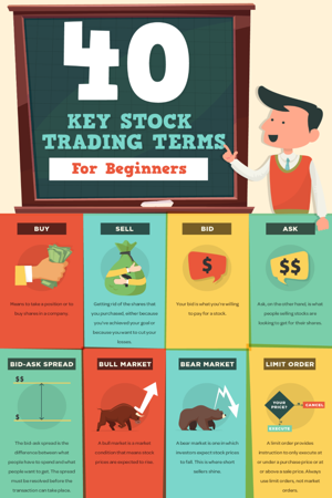 40 Stock Market Terms That Every Beginner Should Know