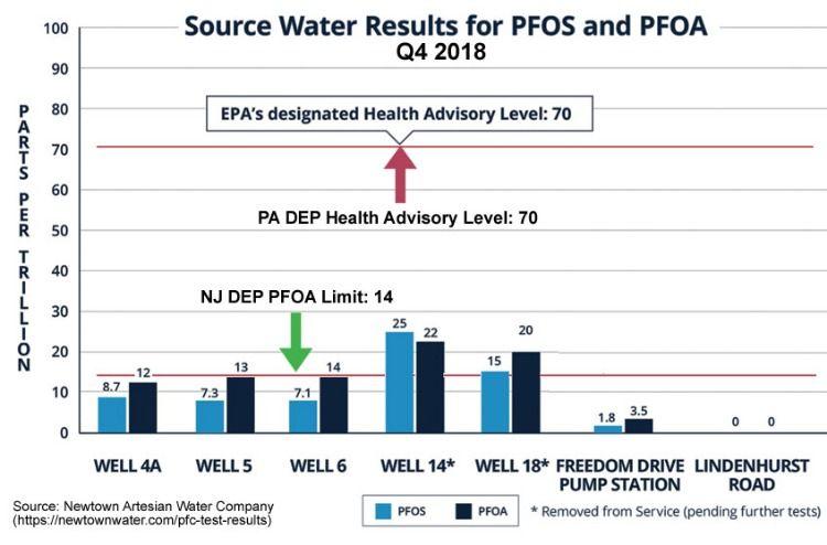 PFAS Found in Newtown Twp Water Supplies | Department of ...
