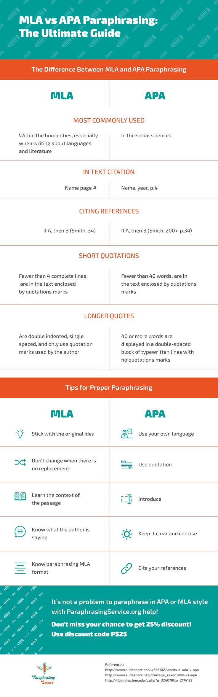 Http Www Paraphrasingservice Org Mla V Apa Paraphrasing The Ultimate Guide Learn When And Where I Be College Writing Teaching Academic How To Cite Paraphrased Paragraph