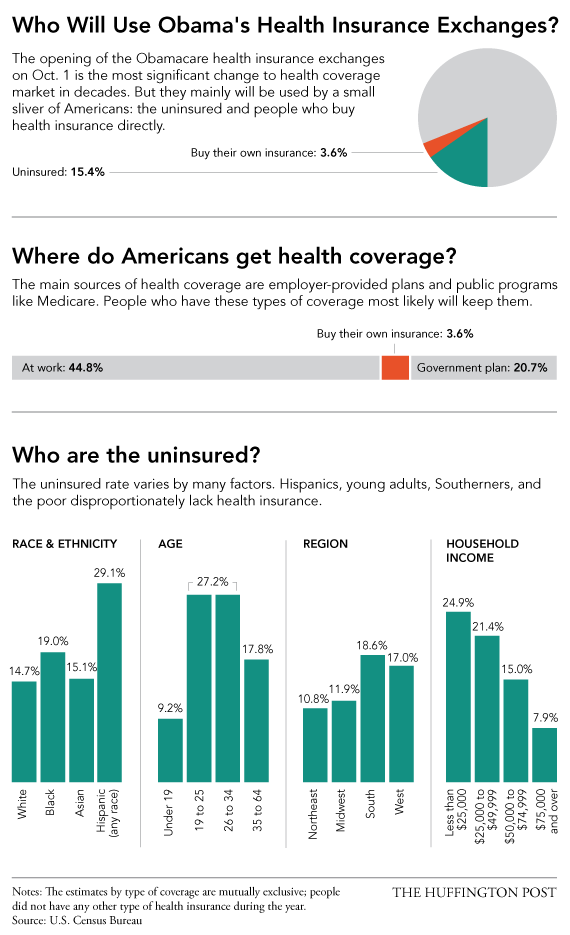 The Biggest Myth About Obamacare Buy Health Insurance Health Insurance Health Insurance Plans