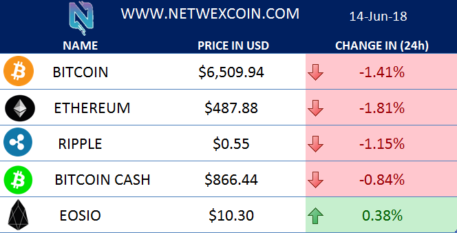 top 5 cryptocurrencies prices