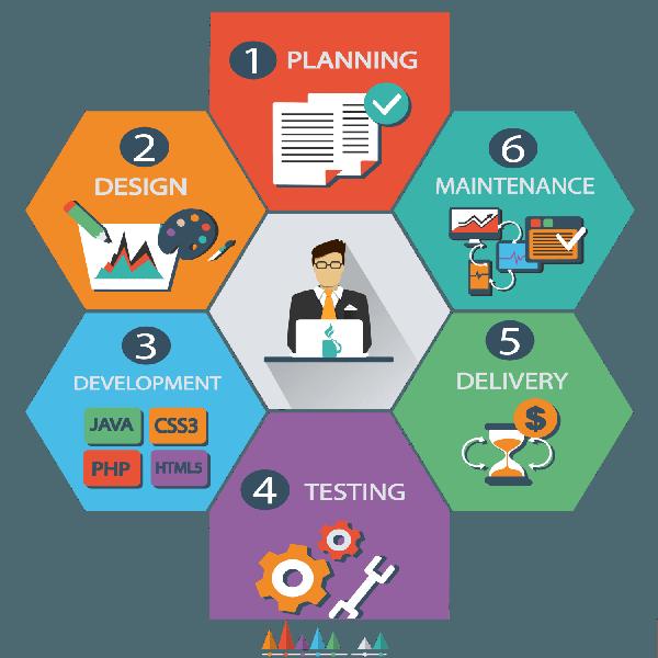 Hire A Freelance Developer For Programming Jobs Fiverr Web Design Company Web App Design Website Design