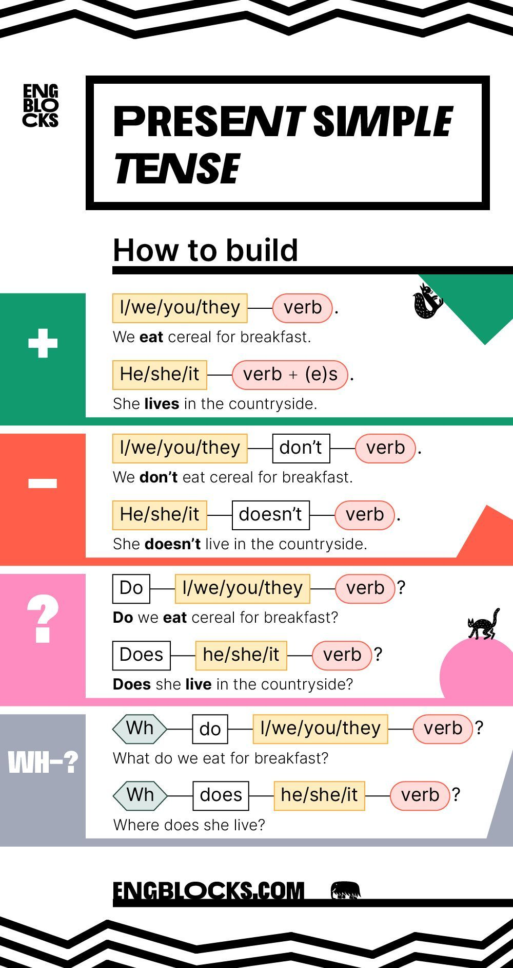 present simple tense — structure — how to build  english
