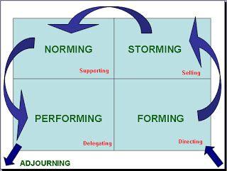 form-storm-norm-perform