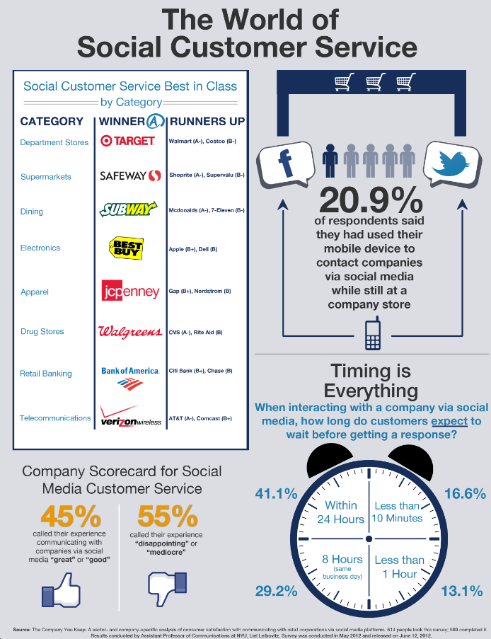 These Are The Best And Worst Brands In Social Media For Customer