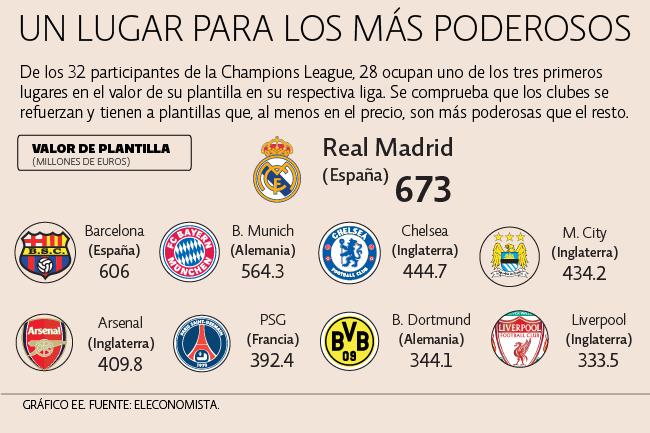Hasta entre los más ricos hay diferencias #Futbol
