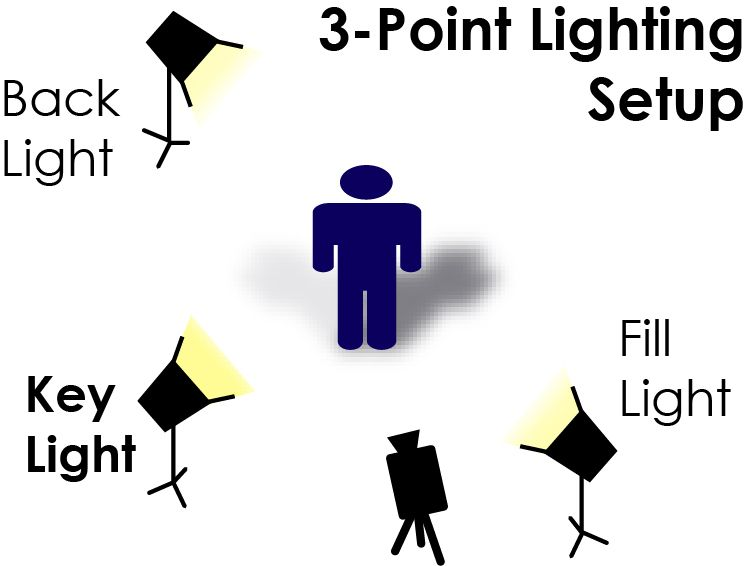 Photography · techniques lights in studio - Google Search  sc 1 st  Pinterest & techniques lights in studio - Google Search | Photography in ... azcodes.com