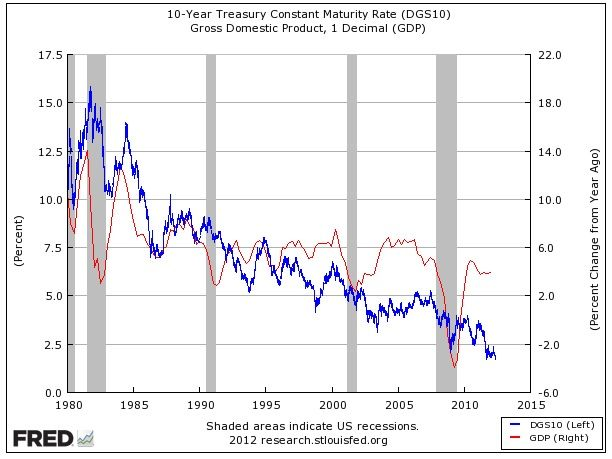 The Delta In Treasury Bond Yields Tracks The Delta In Gdp