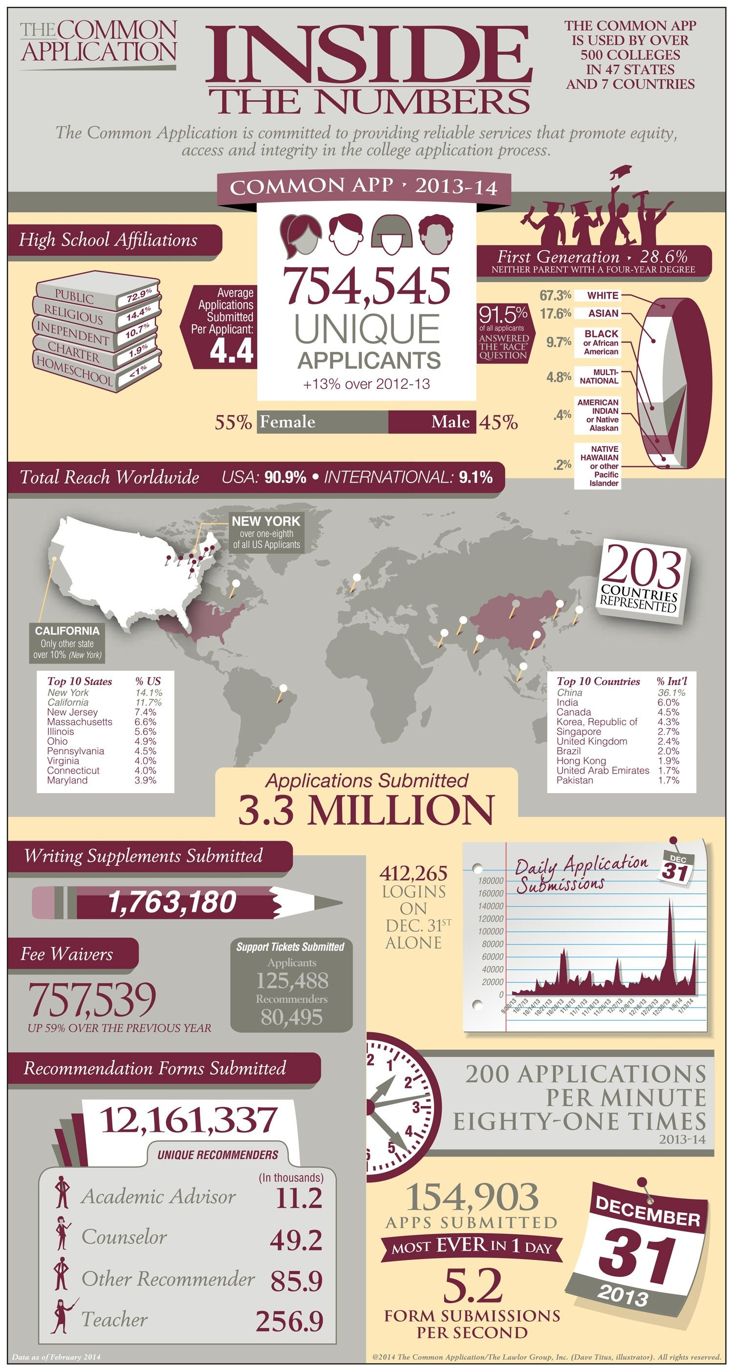 Common Application Infographic College application