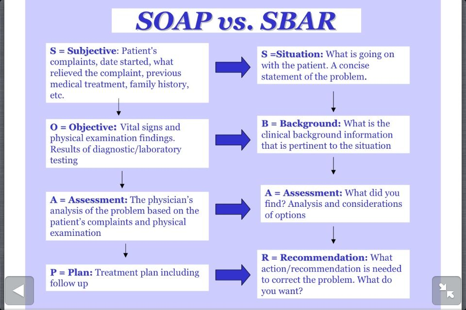 Soap Vs Sbar  Nursing    Sbar School And Medical
