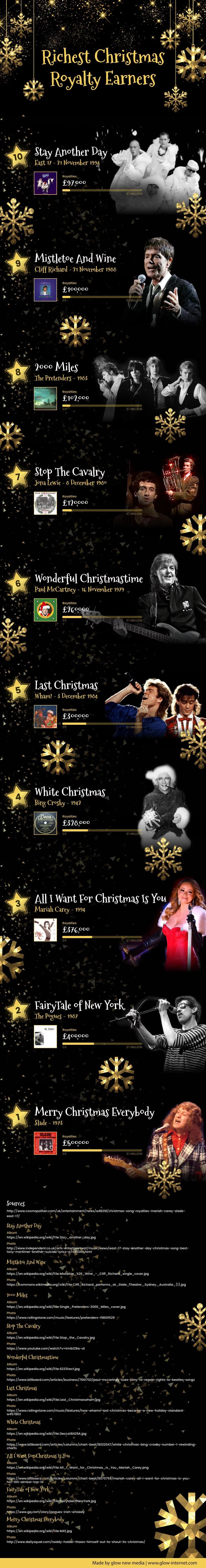 Best Uk Christmas Songs Christmas Infographic Infographic Best Christmas Songs