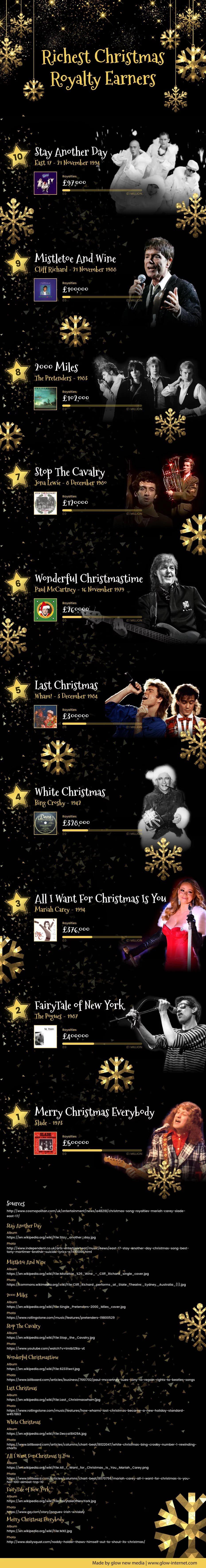 Best Uk Christmas Songs Christmas Infographic Infographic Best Christmas Songs