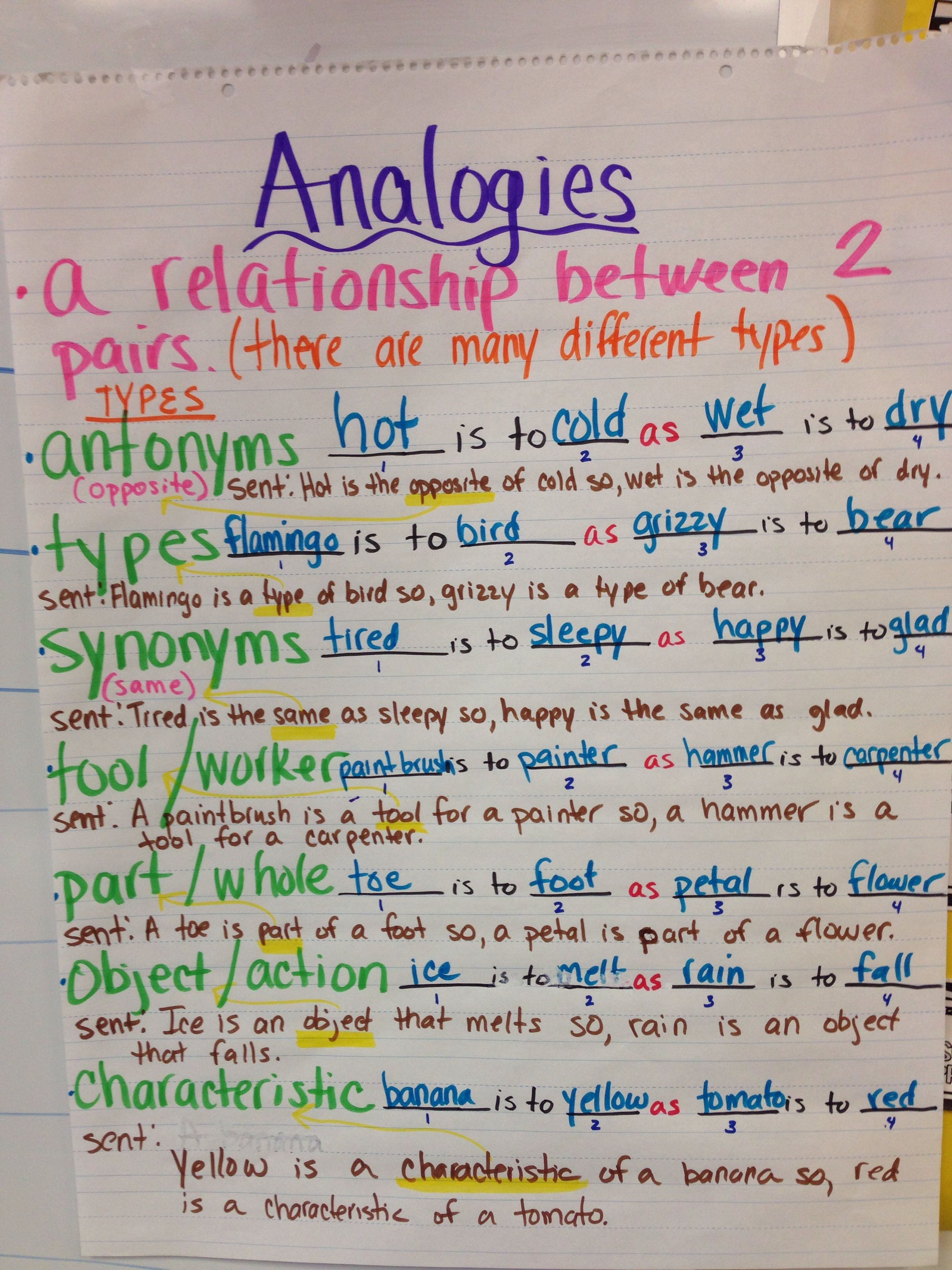 Analogy Types And Examples Teaching Analogy Substitute Teacher