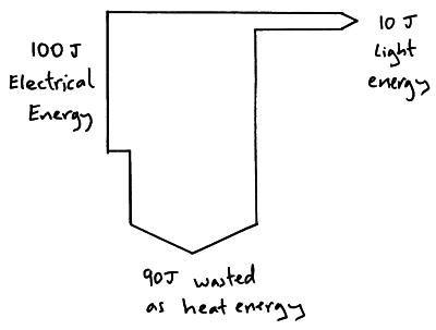 Sankey diagram 1 physics pinterest sankey diagram gcse sankey diagram 1 ccuart Images
