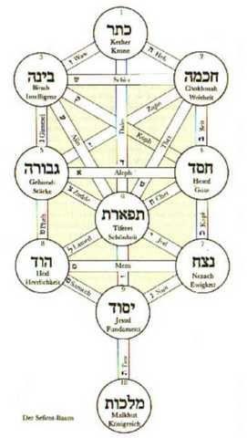 Baum lebens kabbala des Kabbala