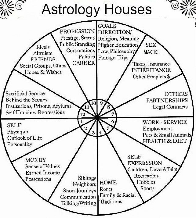 What it means if your 10th house in astrology is in the following signs: