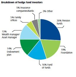 Deloitte Examines Trends In Hedge Funds And Private Equity With