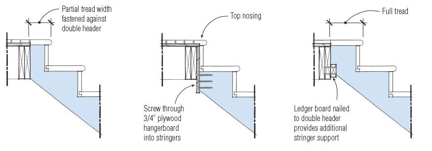Depending On The Depth Of The Second Floor Framing It May Be Difficult To Secure The Stringers To The Header At Stairs Stringer Floor Framing Building Stairs