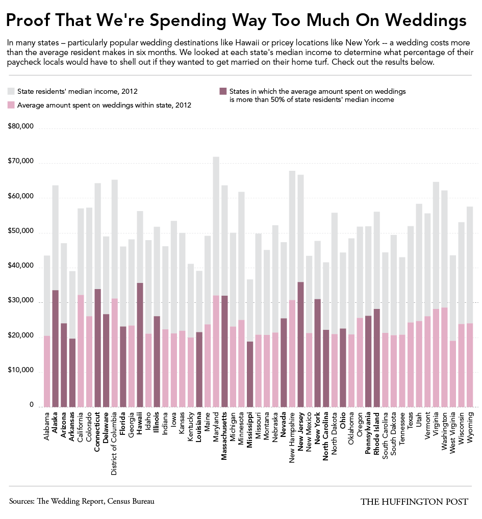 In These States Weddings Cost More Than Half Of The Average Resident S Yearly Income