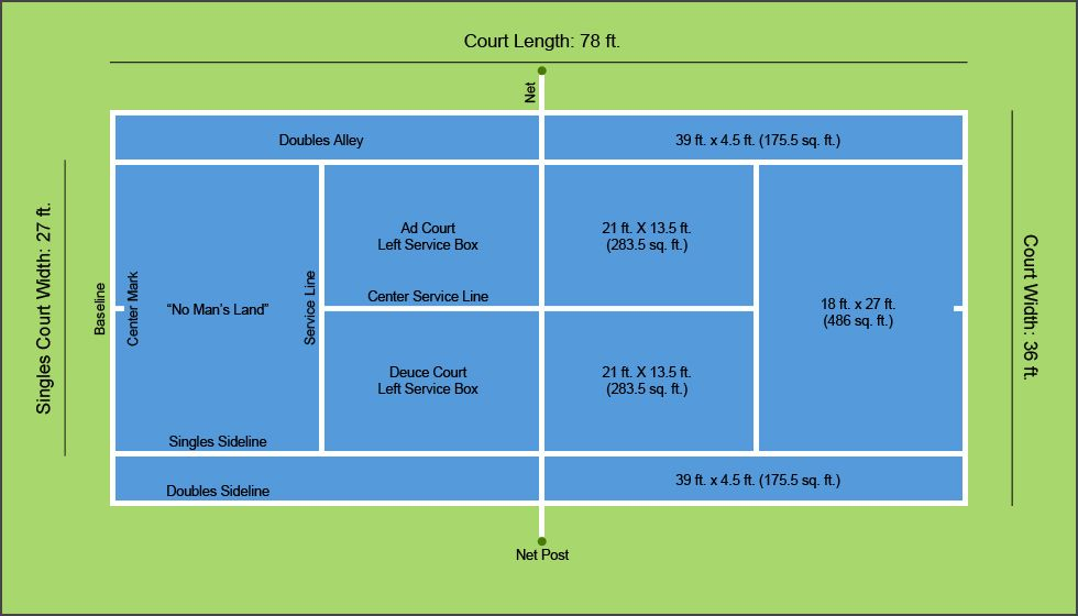 A Diagram Of Tennis Court Dimensions Layout Tennis Court Design Tennis Court Size Size Of Tennis Court