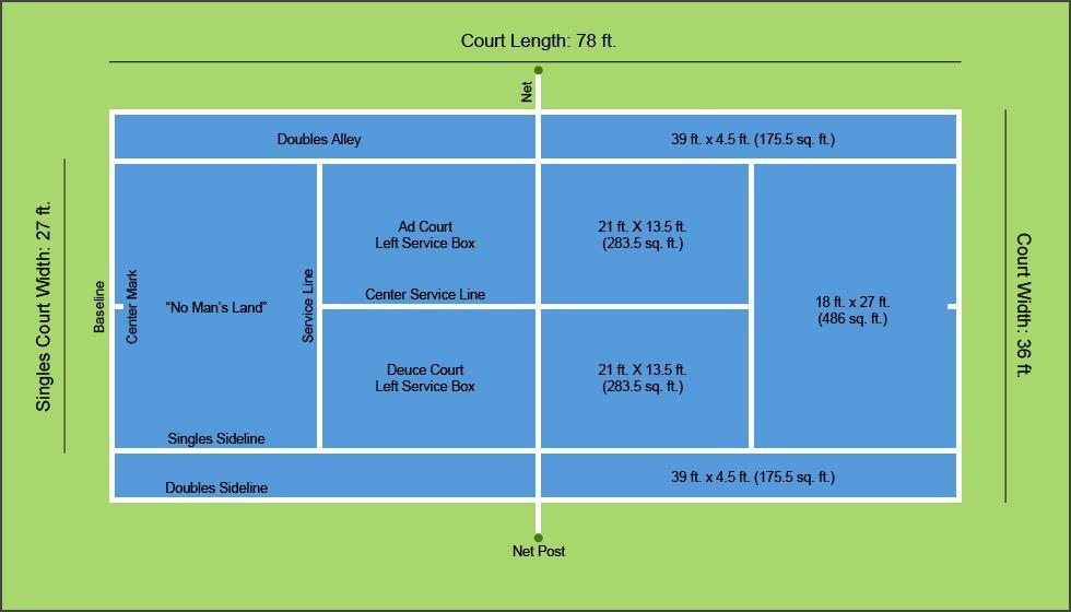 A diagram of tennis court dimensions layout sports for Dimension terrain de tennis